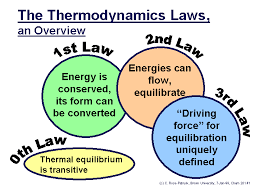 the zero law is if two thermodynamic systems are each are in thermal equilibrium with each other the first law of thermodynamics is the when energy can