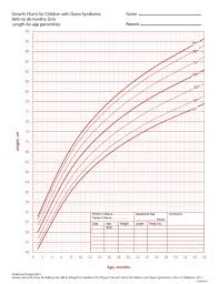 Down Syndrome Weight Chart Keeping Up With Down Syndrome Nsw Revised Growth Charts