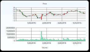 Rax Stock Chart Raymond James Recorded Nyse Rax Rackspace Hosting Inc