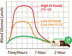 the lowest glycemic index protein bar