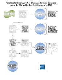 Health Care Tax Credit Chart Health Care Reform Pay Or Play Flowchart