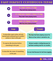 Past Perfect Continuous Tense Useful Rules Examples