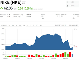 Nike Stock Quote
