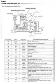 similiar 2003 accord fuse box diagram keywords 2003 honda accord fuse diagram fuse box diagram for under hood on
