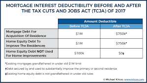 If the borrower should default and the lender has to foreclose, mortgage insurance steps in and limits the. Can You Write Off Mortgage Interest On Your Taxes In 2018 Gratus Capital