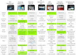 Sensation Chart Htc Sensation Gets Stacked Up Against Its Dual Core