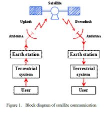 performance analysis of anesat protocol for ftp  ftp generic  vbr    the basic block diagram of the satellite communication as shown above is described below