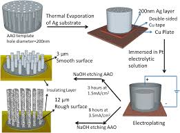 sensors full text effects of nanowire length and surface no