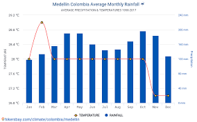 Medellin Airport Chart Data Tables And Charts Monthly And Yearly Climate Conditions