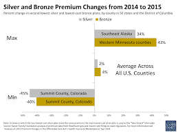 ysis of 2016 premium changes in the affordable care act s health insurance marketplaces