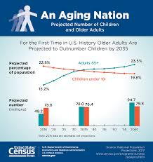 Aarp Org Chart Preparing For An Aging Population