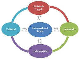 trading environment of international trade trading environment of international trade