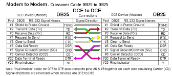 rs connections that work connecting devices or converters modem cable crossover cable db25 to db25
