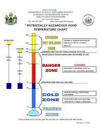 Hot Food Temperature Chart Www Bedowntowndaytona Com