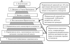 Белорусский государственный экономический университет  Кроме того в диссертации установлено место общих и внутренних стандартов а также рабочих регламентов проверки как нормативных правовых актов в общей