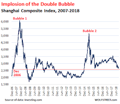 Chinese Stock Market Today Chart Meanwhile In China Implosion Of Stock Market Double Bubble