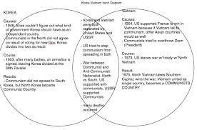Socialism And Communism Venn Diagram Capitalism And Socialism Venn Diagram Best Of 9 Best Economic