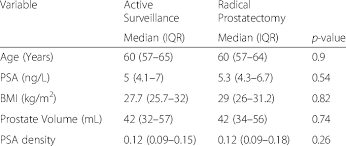 Psa Density Chart Matched Pair Analysis Between Patients With Low Risk