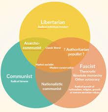 Socialism And Communism Venn Diagram Pictures Of Fascism Vs Communism Venn Diagram Rock Cafe