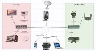 What Is A Router And How To Use One The Beginners Faq