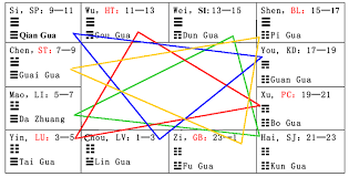 6 Why Do Jing Well Points Of Yang Channels Begin With Phase