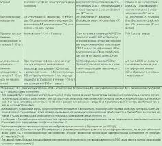 Внебольничные пневмонии диагностика и лечение Статьи по  Показания для госпитализации в отделение реанимации и интенсивной терапии ОРИТ