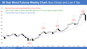 Emini Breakout Above August Ledge Top But Pullback Likely
