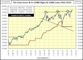 New York Stock Exchange Advance Decline Line Chart The Nyse Advance Decline Ratio 1926 To Today Gold Eagle