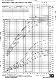 4 Year Old Growth Chart Growth Chart Girls 2 5 Years Old Download Only Oregon Wic
