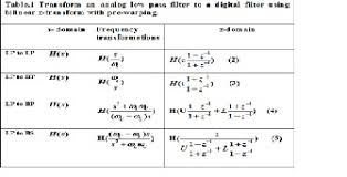 Transform A Digital Filter To Another Digital Filter Using