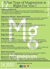Magnesium Bioavailability Chart What Kind Of Magnesium Is Right For You Health Magnesium