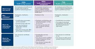 Maryland Health Choice Comparison Chart Comparing Health Plan Types Kaiser Permanente