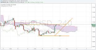 Euro To Dollar Eur Usd Exchange Rate Forecast Range Bound