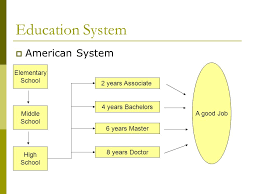 Education System America V S Taiwan Ppt Video Online Download