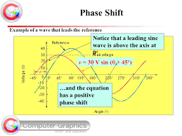 phase shift notice that a leading sine wave is above the axis at 0o