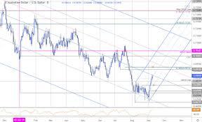 Aussie Dollar Chart Australian Dollar Price Chart Aud Usd Reversal Stalls