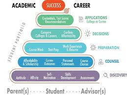 How To Compare Colleges Career College Portal Folderwave