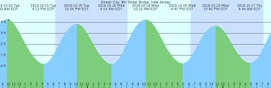 Tide Chart Ocean City Nj Ocean City 9th Street Bridge New Jersey Tide Chart
