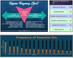 Young Living Essential Oils Frequency Chart Essential Oils Vibrational Healing Light On Conspiracies