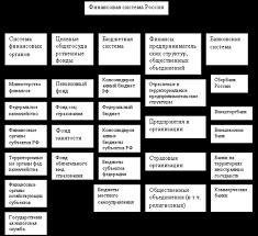 Органы государственного финансового контроля Российской Федерации  Органы государственного финансового контроля Российской Федерации