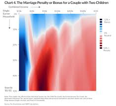Income Tax Penalty Chart May June Marriages Can Bring April Tax Bills Smith Conley