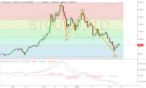 Macd Chart Bitcoin Elliott Wave Analysis And Macd Indicator Relation For