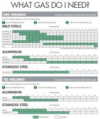 12 Specific Welding Gas Sizes