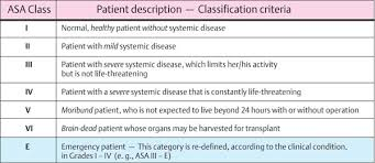 Asa Classification Table Related Keywords Suggestions