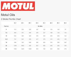 Two Stroke Oil Mix Ratio Chart How To Mix Two Stroke Fuel 2 Stroke Fuel Chart