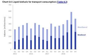 Biodiesel Compatibility Chart Biodiesel Magazine The Latest News And Data About