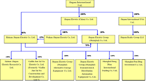 Schneider Organization Chart 20 F 1 T79086_20f Htm Form 20 F United
