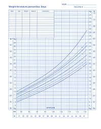 Cdc Height Weight Chart Weight For Stature Chart 1