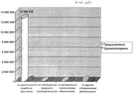 Реферат Служба судебных приставов сочинение изложение работа  Рис 1 Анализ исков предъявленных к Федеральной службе судебных приставов