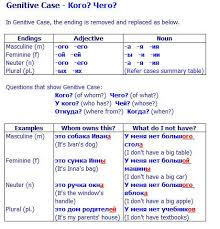 Russian Case Endings Chart Russian Cases In Simple Words With Visual Sheets Charts